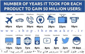 سرویس های معروف چقدر طول کشید تا 50 میلیون کاربر پیدا کنند ؟