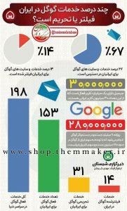 اینفوگرافی|چند درصد خدمات گوگل برای ایرانیان فعال است ؟